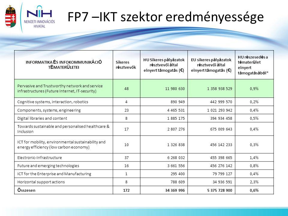 FP7 –IKT szektor eredményessége