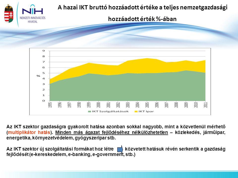 A hazai IKT bruttó hozzáadott értéke a teljes nemzetgazdasági hozzáadott érték %-ában