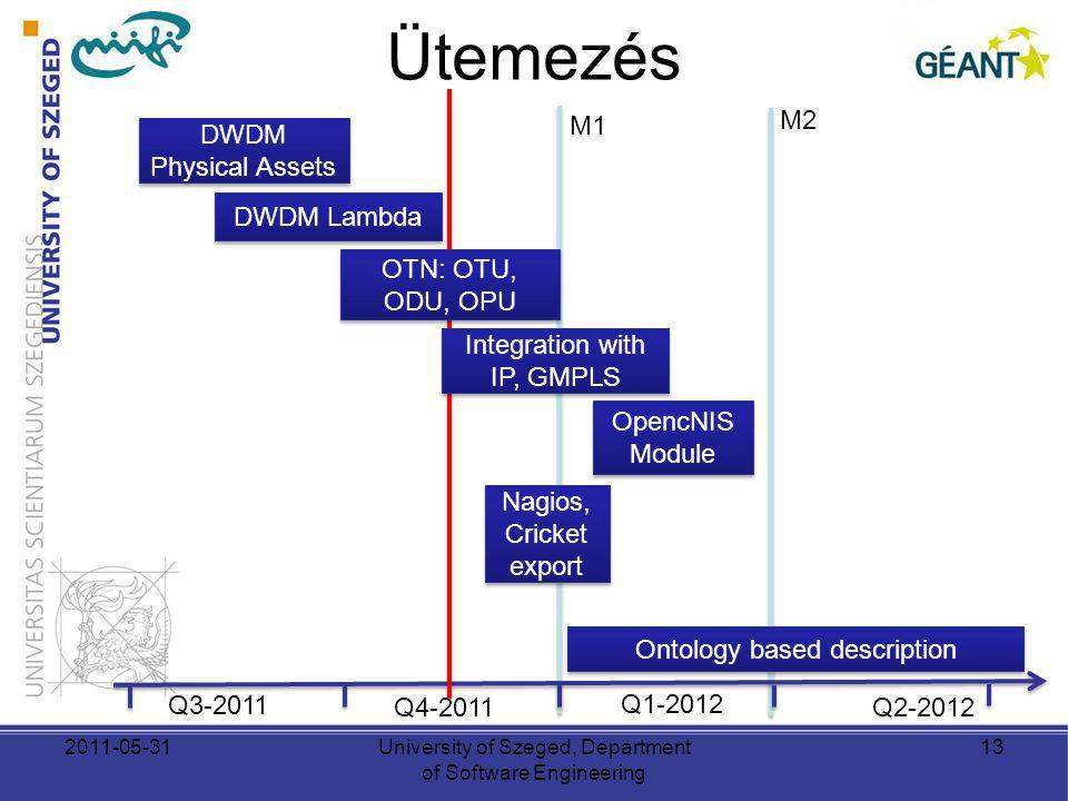 Ütemezés M1 M2 DWDM Physical Assets DWDM Lambda OTN: OTU, ODU, OPU