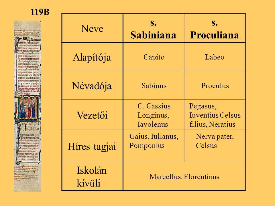 s. Sabiniana s. Proculiana
