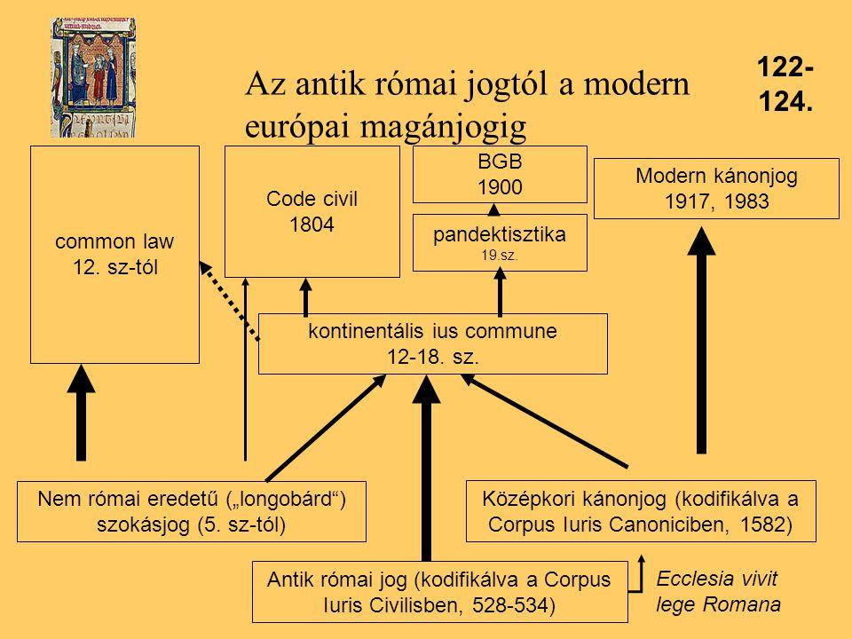 Az antik római jogtól a modern európai magánjogig