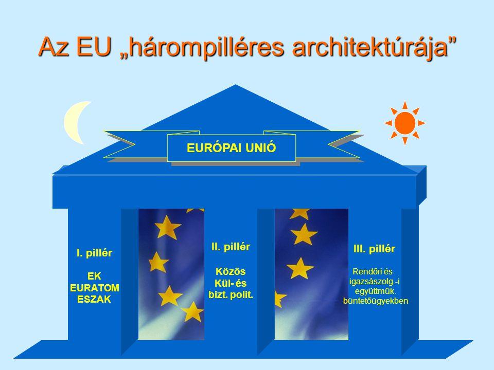 """Az EU """"hárompilléres architektúrája"""