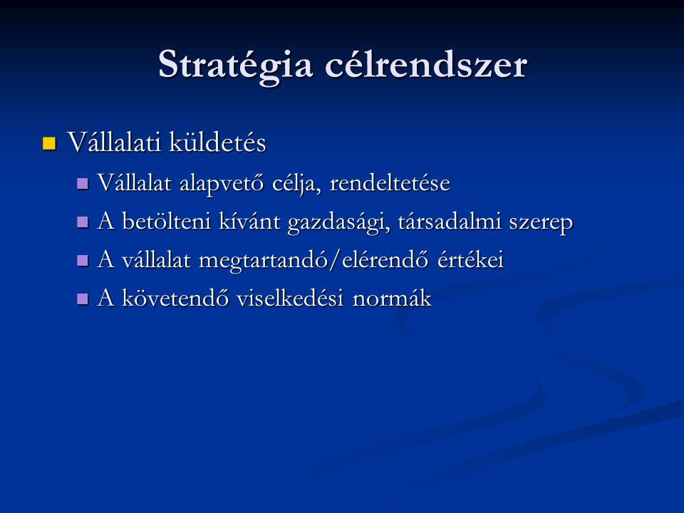 Stratégia célrendszer