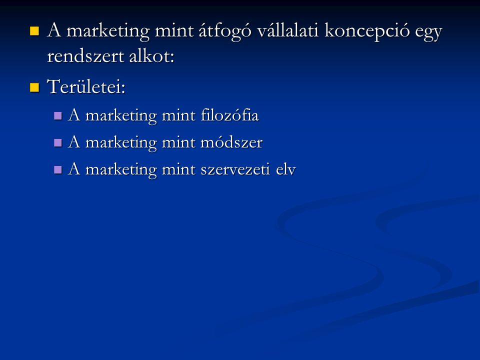 A marketing mint átfogó vállalati koncepció egy rendszert alkot: