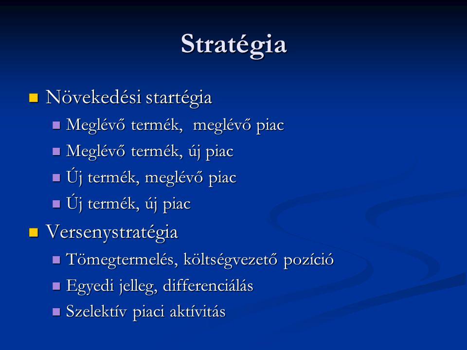 Stratégia Növekedési startégia Versenystratégia