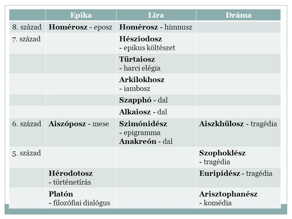 Epika Líra. Dráma. 8. század. Homérosz - eposz. Homérosz - himnusz. 7. század. Hésziodosz. - epikus költészet.