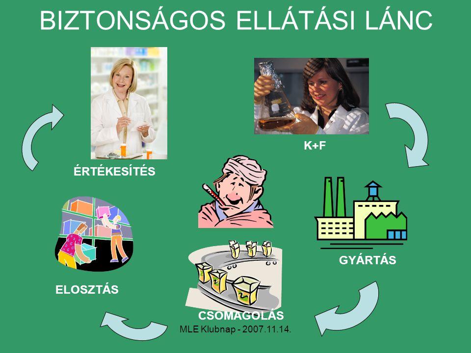 BIZTONSÁGOS ELLÁTÁSI LÁNC