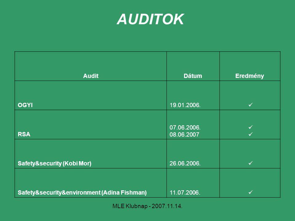 AUDITOK Audit Dátum Eredmény OGYI 19.01.2006. ü RSA 07.06.2006.