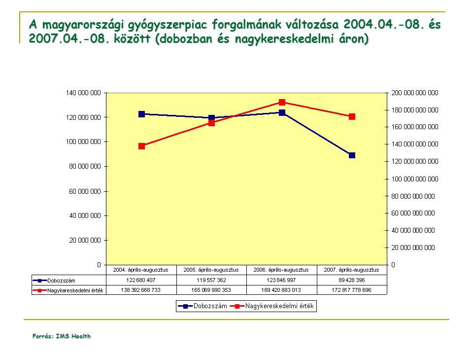 A magyarországi gyógyszerpiac forgalmának változása 2004. 04. -08