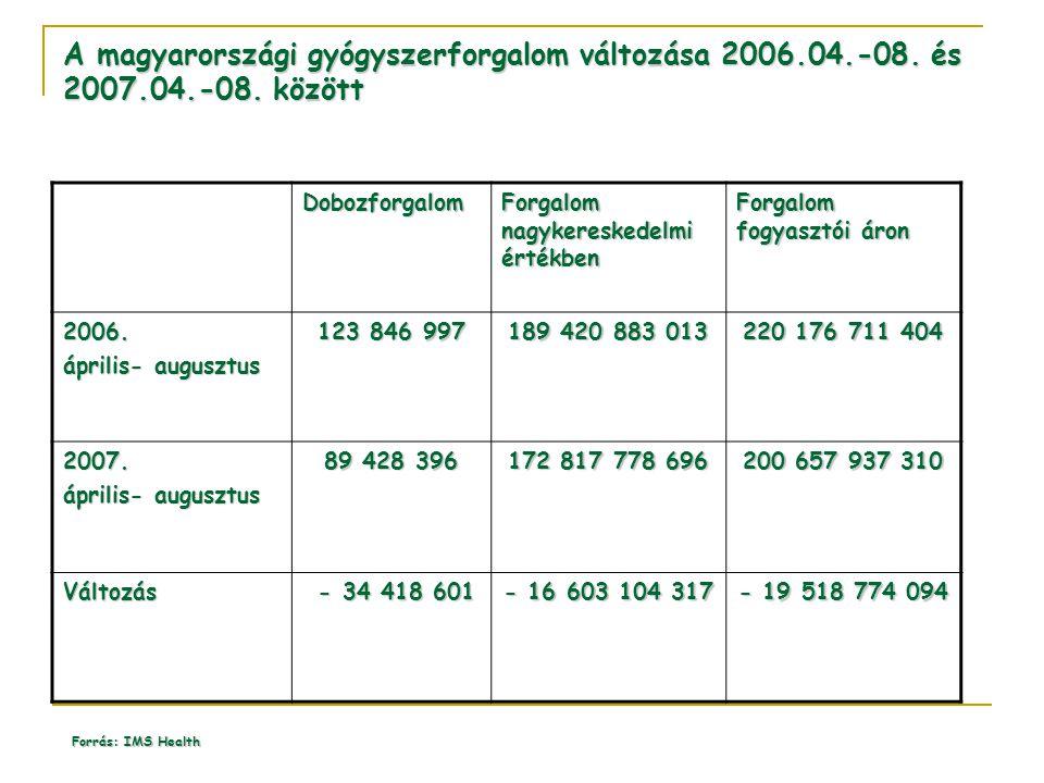 A magyarországi gyógyszerforgalom változása 2006. 04. -08. és 2007. 04