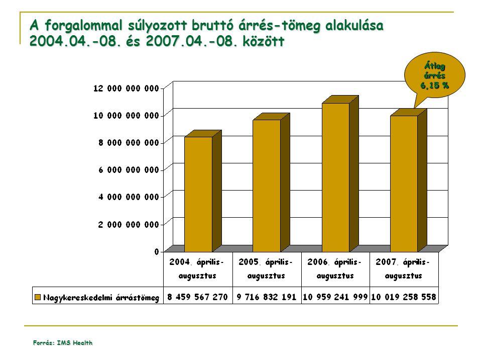 A forgalommal súlyozott bruttó árrés-tömeg alakulása 2004. 04. -08
