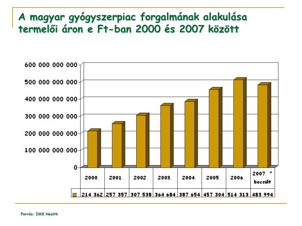 A magyar gyógyszerpiac forgalmának alakulása termelői áron e Ft-ban 2000 és 2007 között