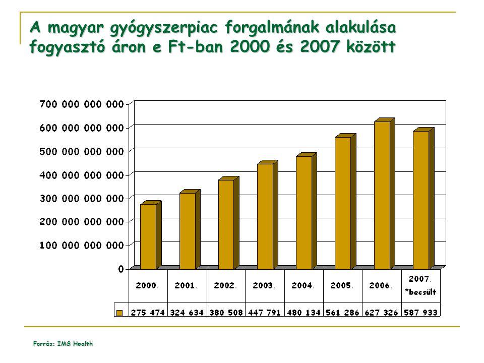 A magyar gyógyszerpiac forgalmának alakulása fogyasztó áron e Ft-ban 2000 és 2007 között