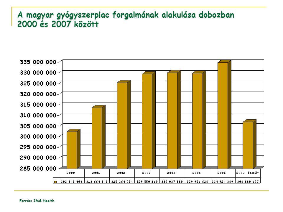 A magyar gyógyszerpiac forgalmának alakulása dobozban 2000 és 2007 között