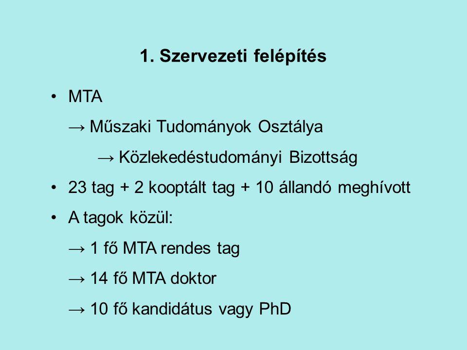 1. Szervezeti felépítés MTA → Műszaki Tudományok Osztálya