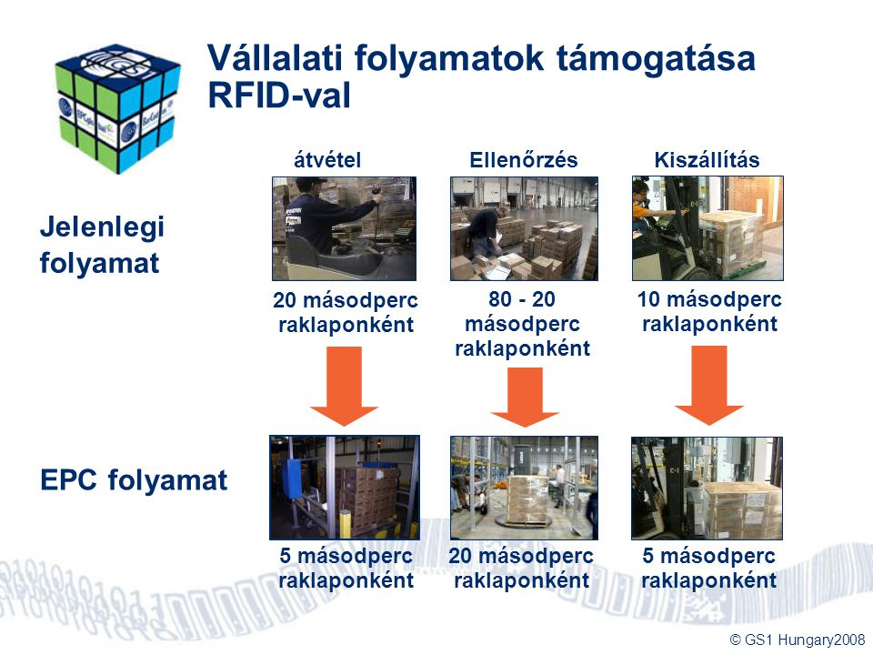 Vállalati folyamatok támogatása RFID-val
