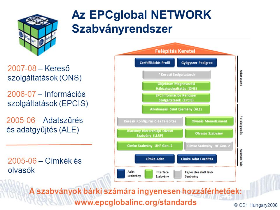 Az EPCglobal NETWORK Szabványrendszer