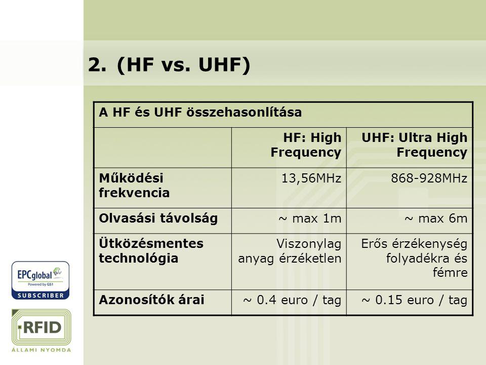 2. (HF vs. UHF) A HF és UHF összehasonlítása HF: High Frequency