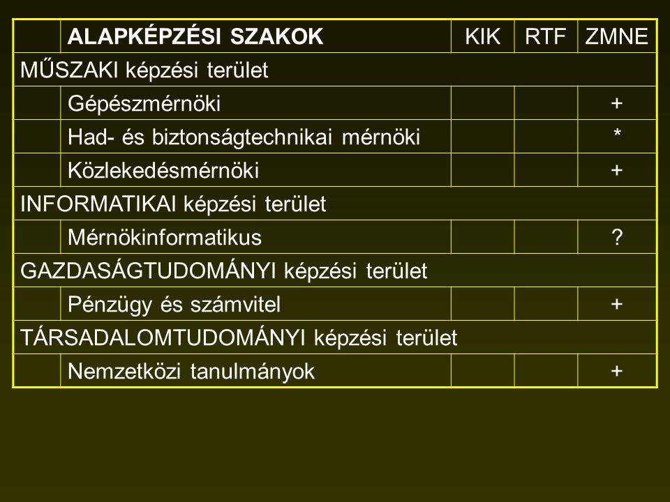 ALAPKÉPZÉSI SZAKOK KIK. RTF. ZMNE. MŰSZAKI képzési terület. Gépészmérnöki. + Had- és biztonságtechnikai mérnöki.