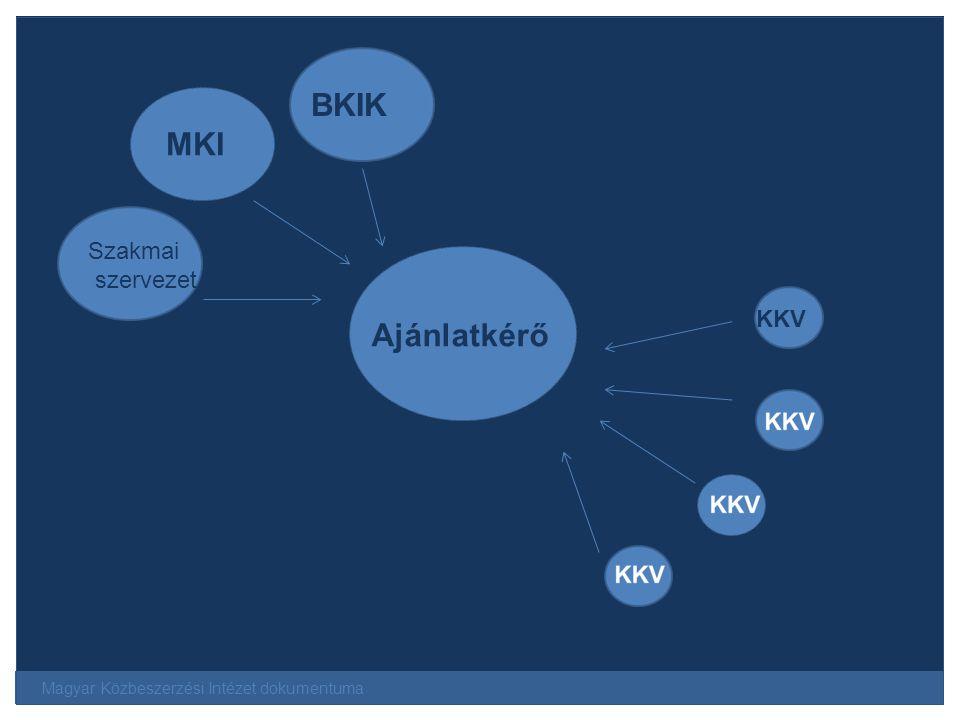 BKIK MKI Ajánlatkérő Szakmai szervezet KKV