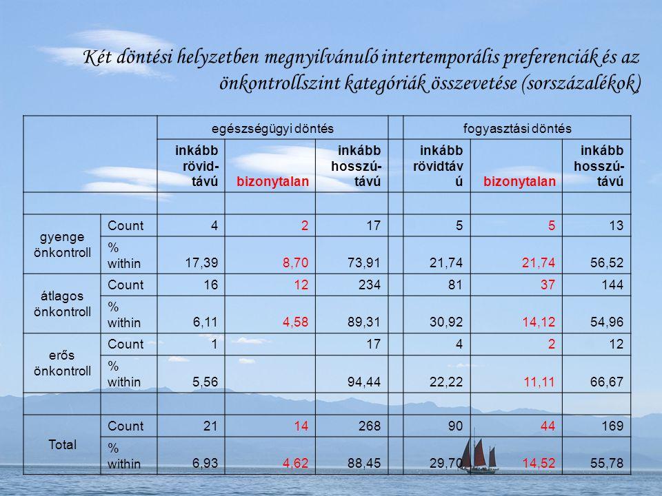 Két döntési helyzetben megnyilvánuló intertemporális preferenciák és az önkontrollszint kategóriák összevetése (sorszázalékok)