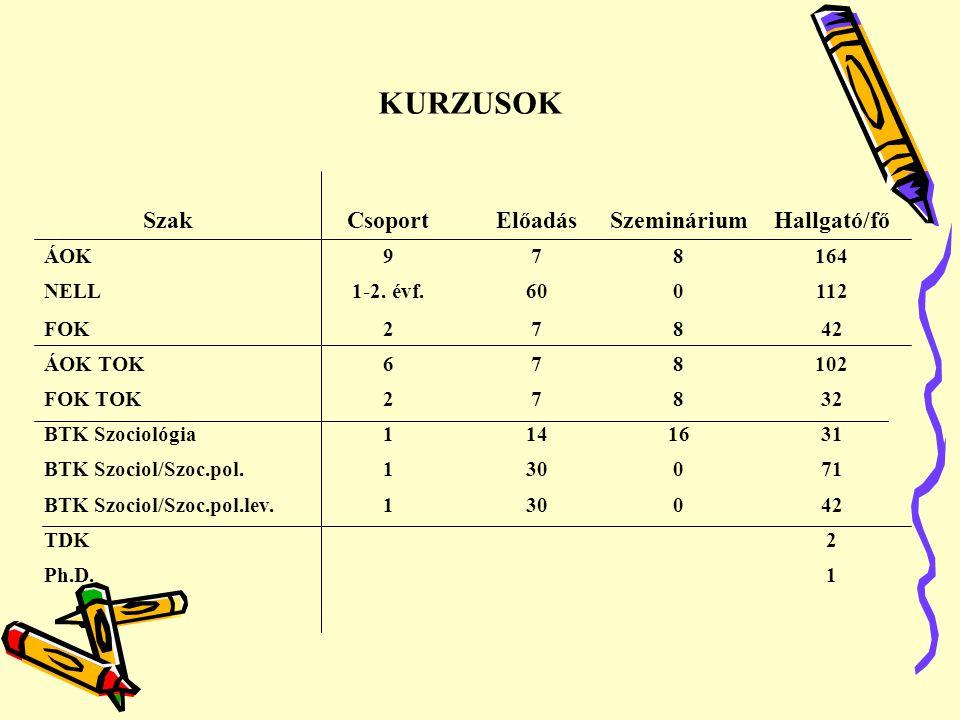 KURZUSOK Szak Csoport Előadás Szeminárium Hallgató/fő ÁOK 9 7 8 164