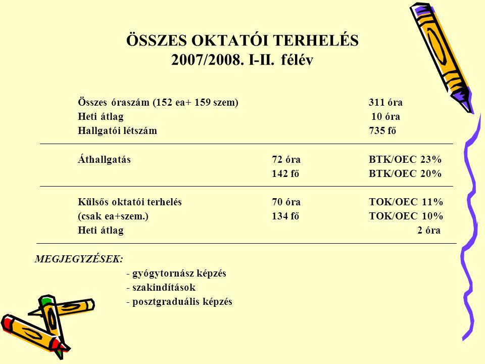 ÖSSZES OKTATÓI TERHELÉS 2007/2008. I-II. félév