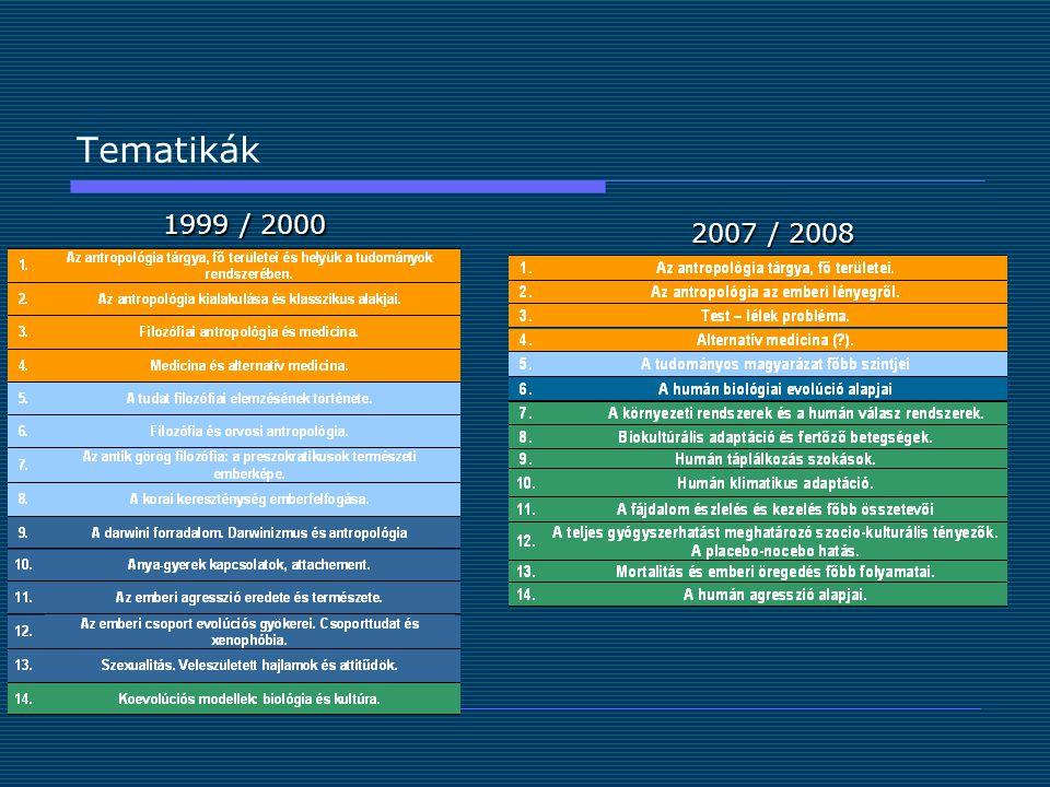 Tematikák 1999 / 2000 2007 / 2008