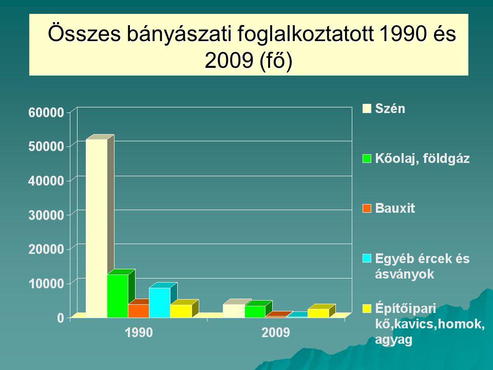 Összes bányászati foglalkoztatott 1990 és 2009 (fő)