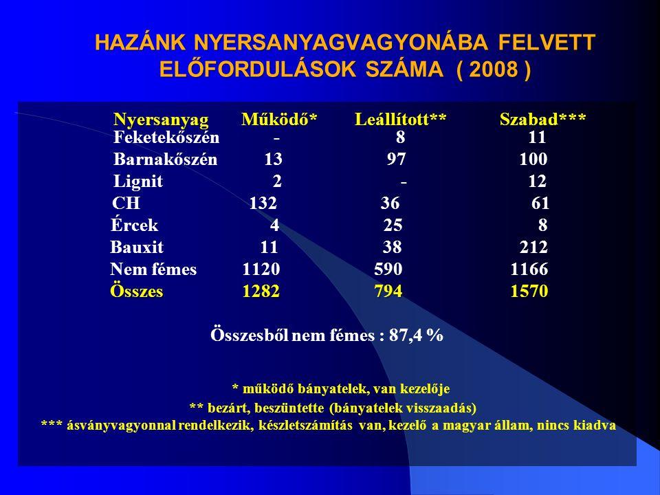 HAZÁNK NYERSANYAGVAGYONÁBA FELVETT ELŐFORDULÁSOK SZÁMA ( 2008 )