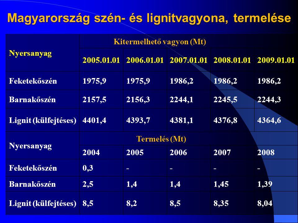 Magyarország szén- és lignitvagyona, termelése