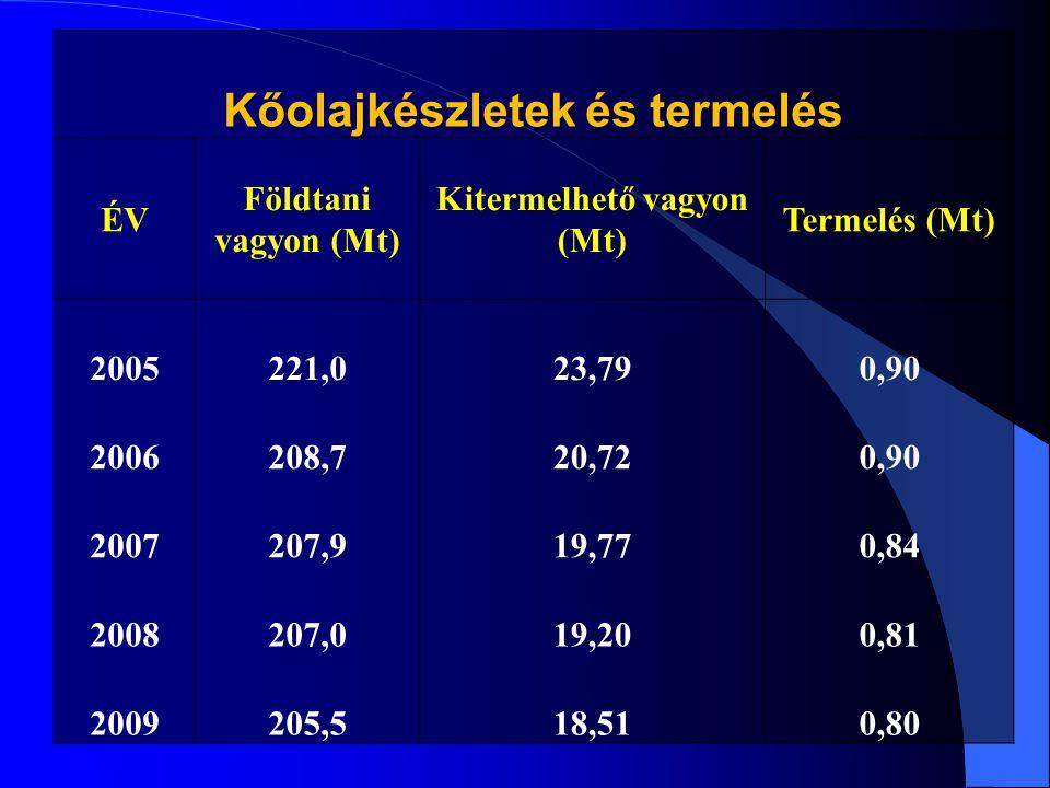 Kőolajkészletek és termelés Kitermelhető vagyon (Mt)