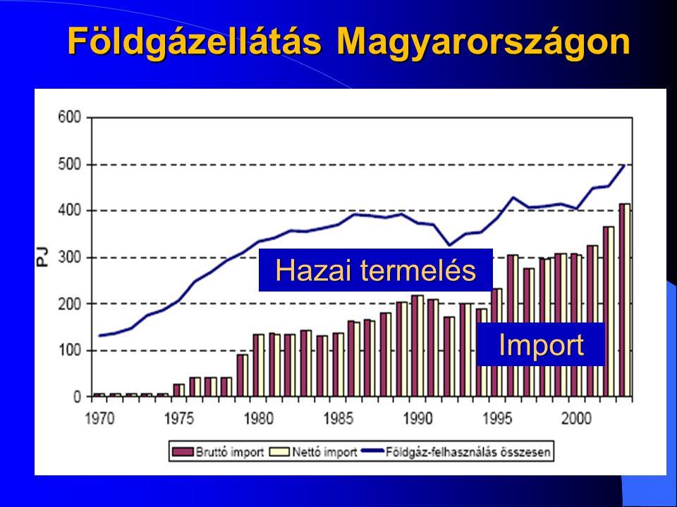 Földgázellátás Magyarországon