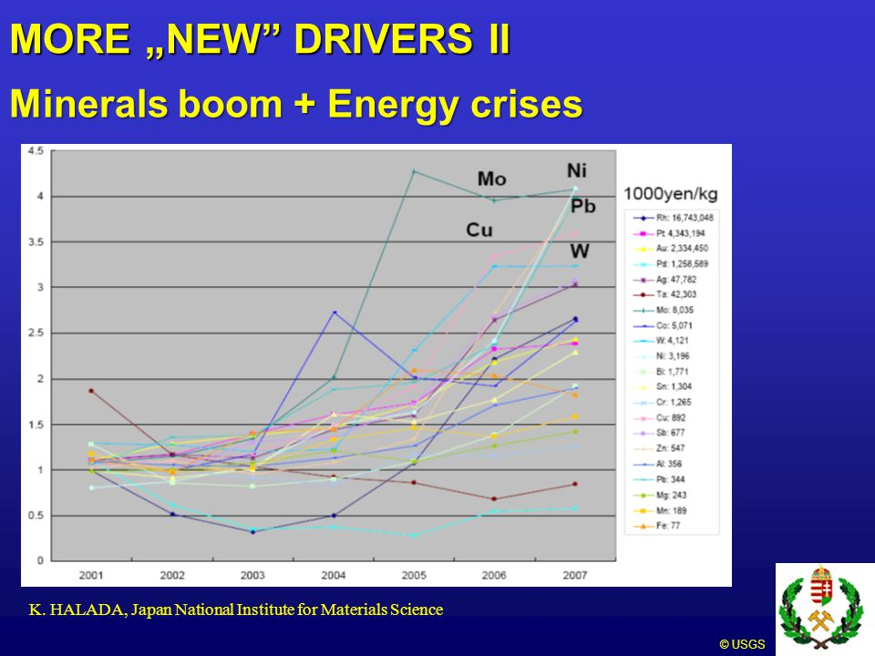"MORE ""NEW DRIVERS II Minerals boom + Energy crises"