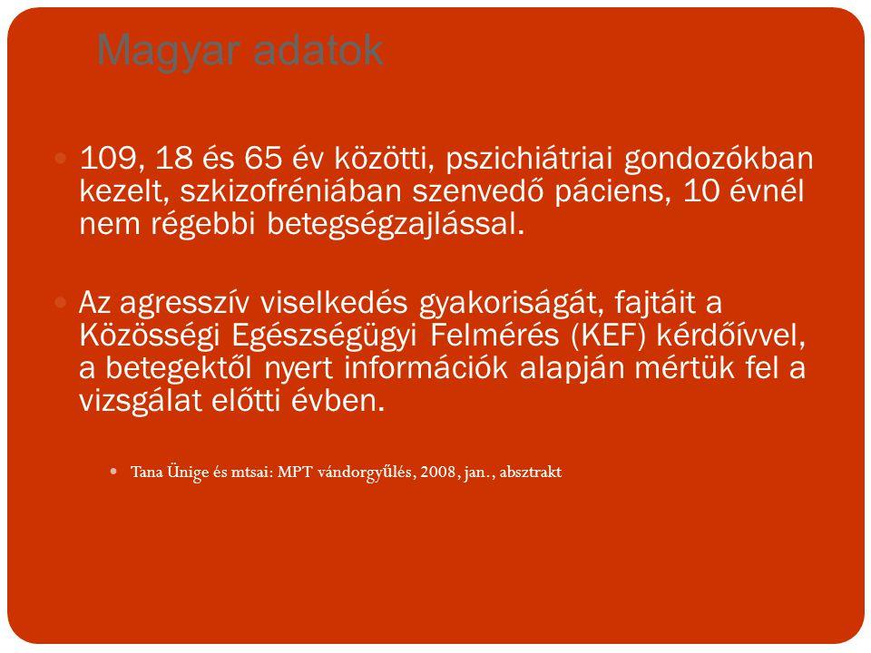 Magyar adatok 109, 18 és 65 év közötti, pszichiátriai gondozókban kezelt, szkizofréniában szenvedő páciens, 10 évnél nem régebbi betegségzajlással.
