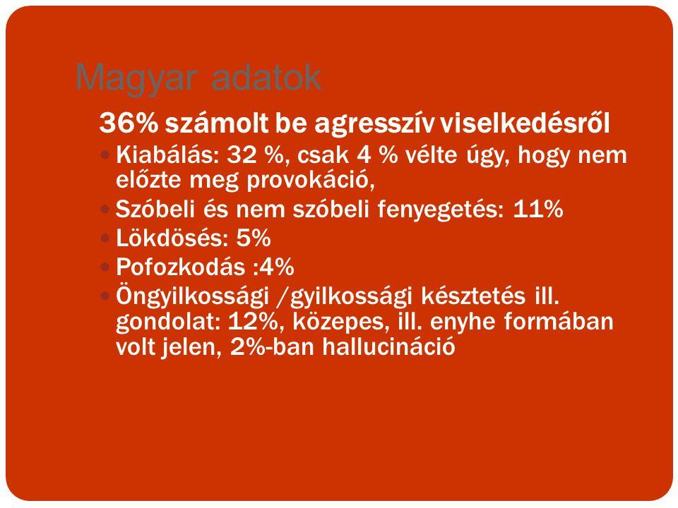 Magyar adatok 36% számolt be agresszív viselkedésről