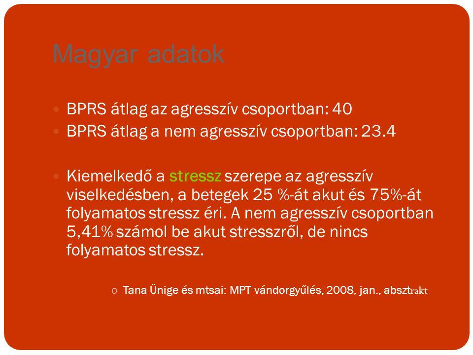 Magyar adatok BPRS átlag az agresszív csoportban: 40