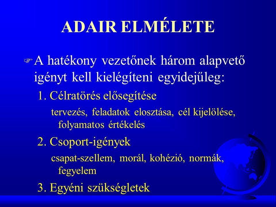 ADAIR ELMÉLETE A hatékony vezetőnek három alapvető igényt kell kielégíteni egyidejűleg: 1. Célratörés elősegítése.