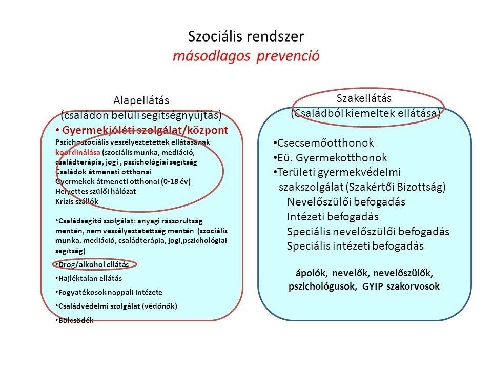 Szociális rendszer másodlagos prevenció