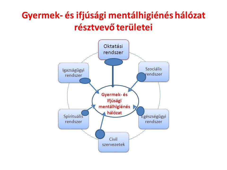 Gyermek- és ifjúsági mentálhigiénés hálózat résztvevő területei