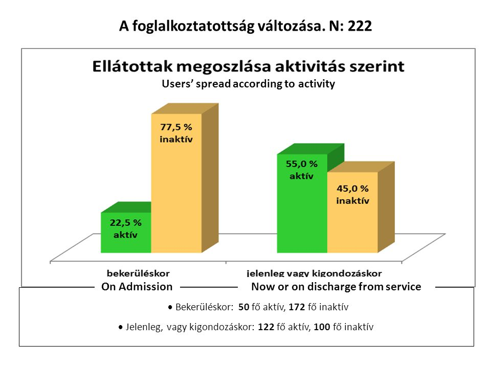 A foglalkoztatottság változása. N: 222