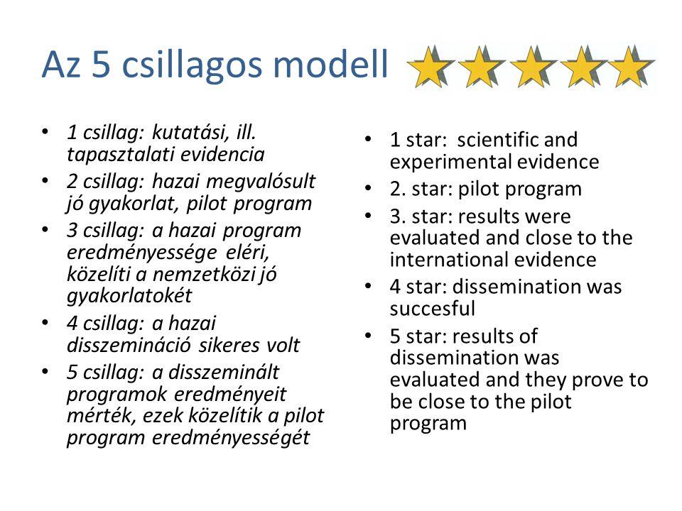 Az 5 csillagos modell 1 csillag: kutatási, ill. tapasztalati evidencia