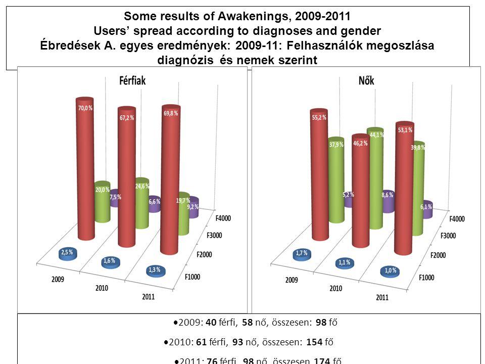 Some results of Awakenings, 2009-2011