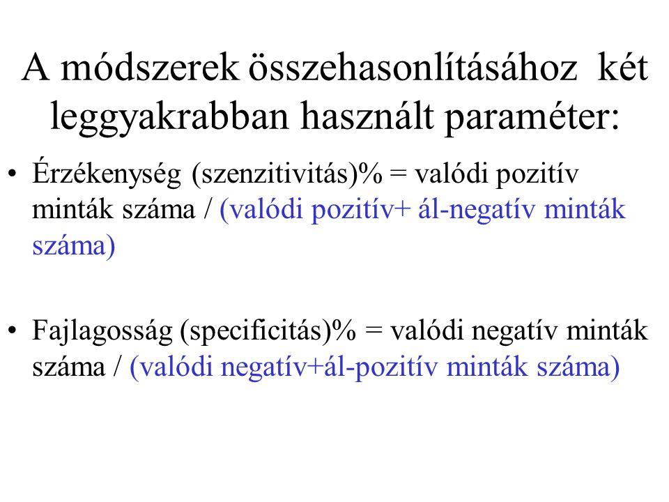 A módszerek összehasonlításához két leggyakrabban használt paraméter: