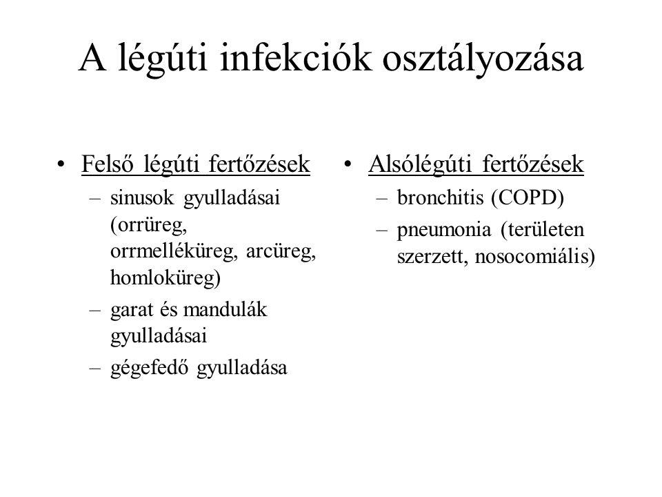 A légúti infekciók osztályozása