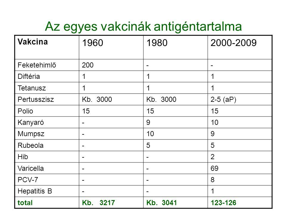 Az egyes vakcinák antigéntartalma