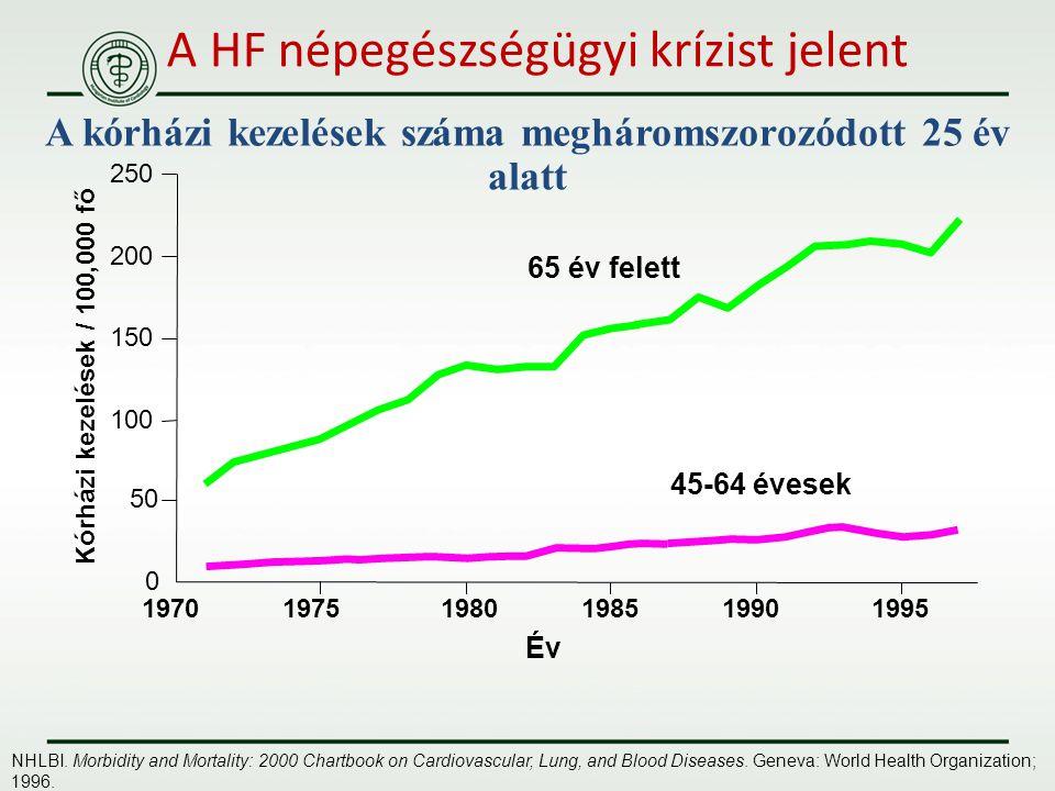 A HF népegészségügyi krízist jelent