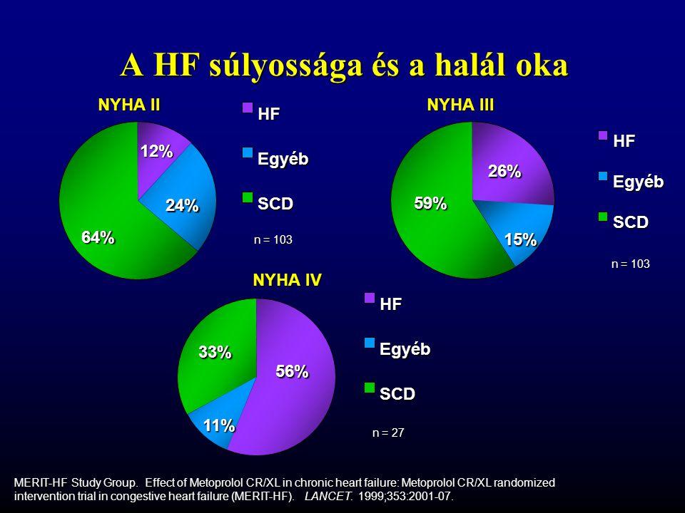A HF súlyossága és a halál oka