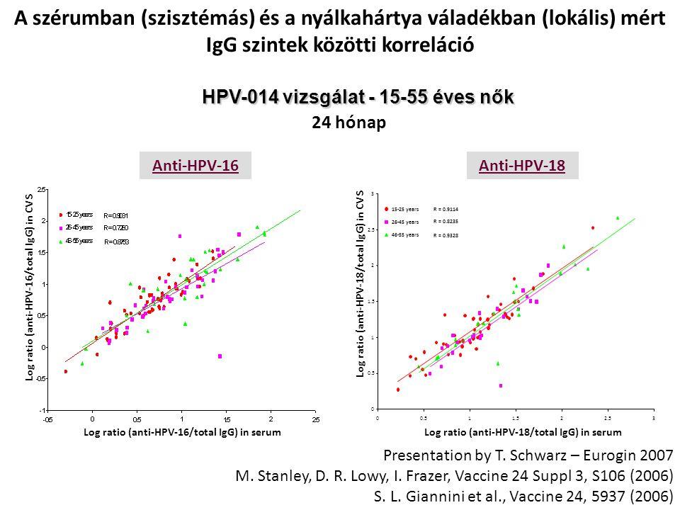 A szérumban (szisztémás) és a nyálkahártya váladékban (lokális) mért IgG szintek közötti korreláció