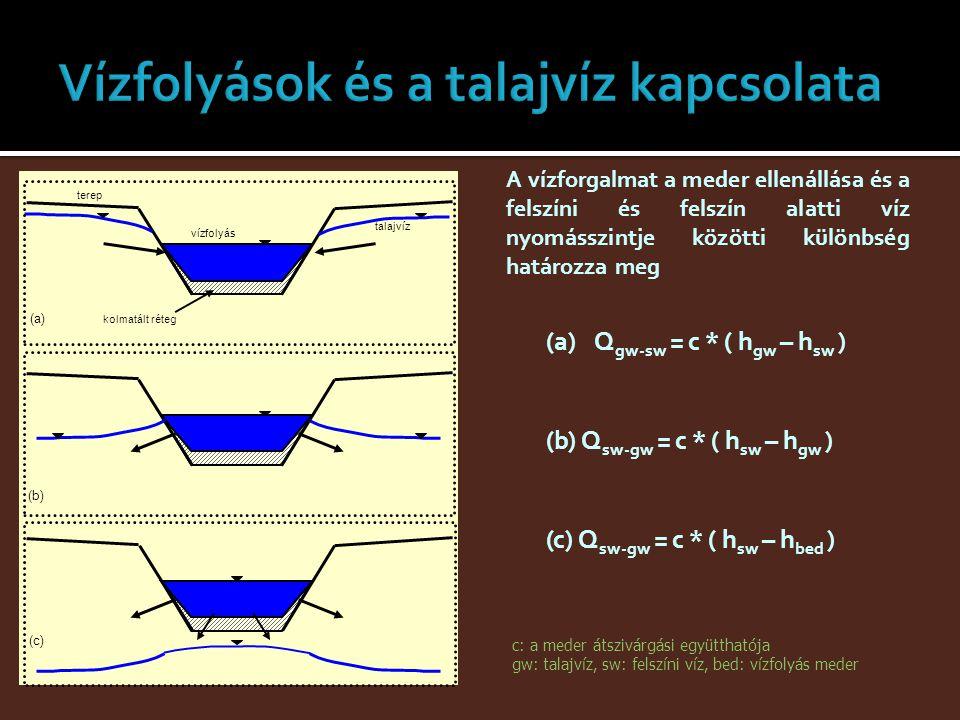 Vízfolyások és a talajvíz kapcsolata